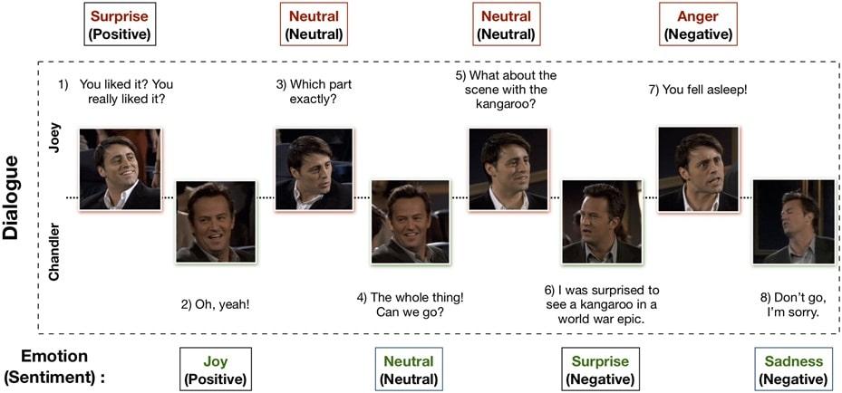 MELD:多模式情感数据
