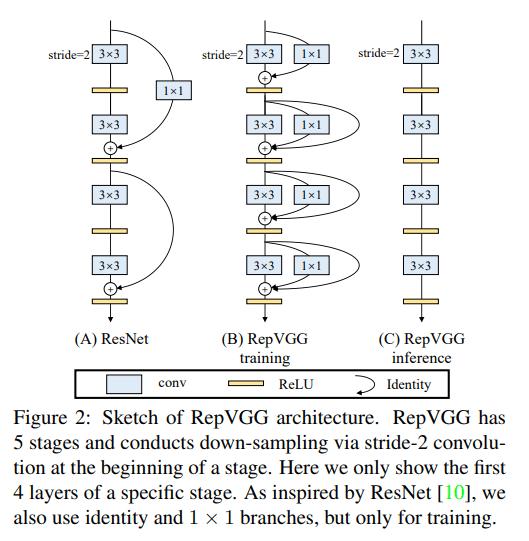 RepVGG:残差网络的新解释