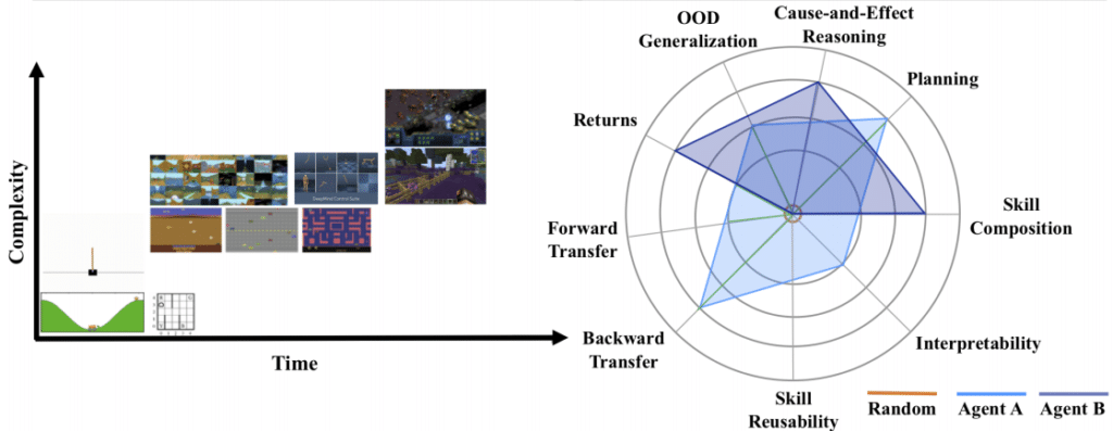 Continual Reinforcement Learning