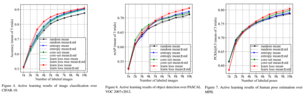 Learning Loss for Active Learning