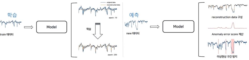 시계열 데이터 분석_TadGAN