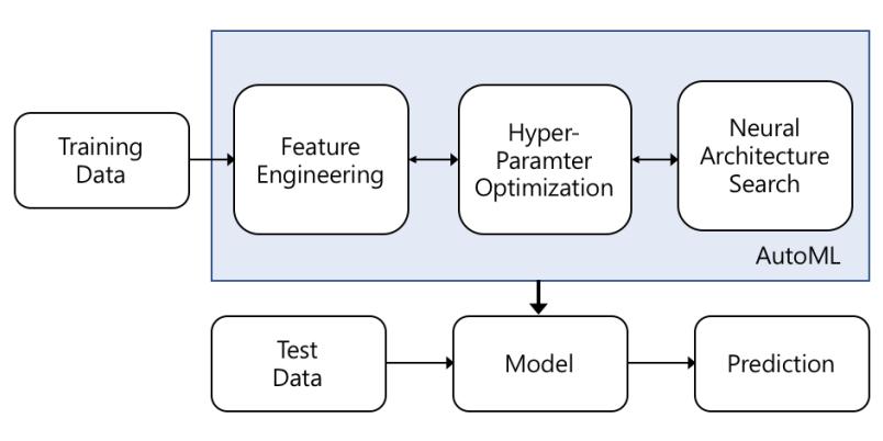 인공지능을 위한 인공지능 AutoML