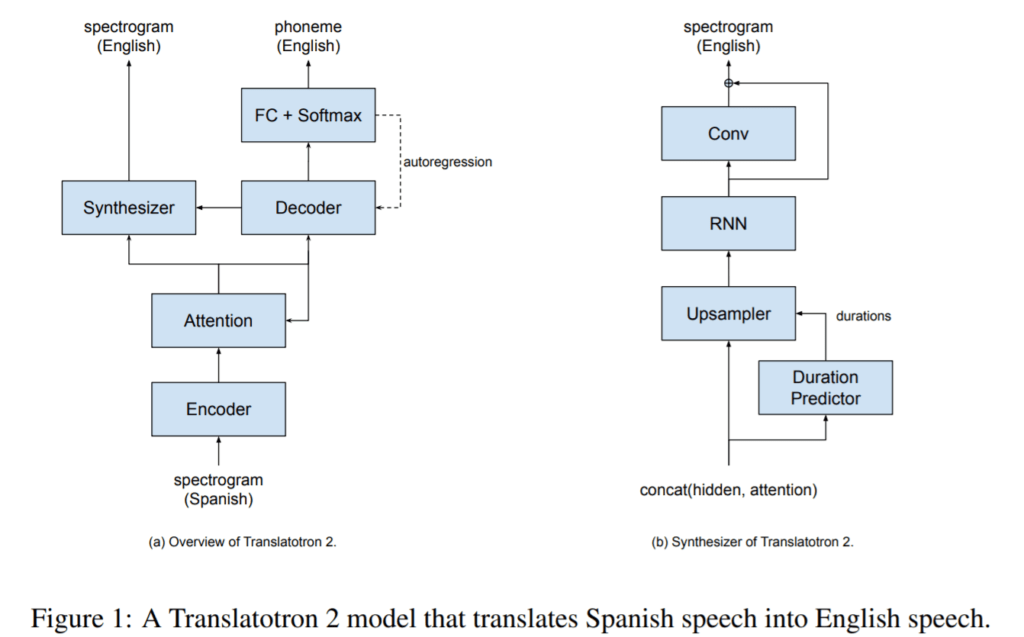 Translatotron 2