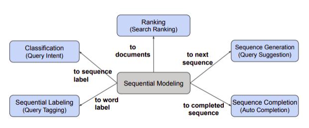 검색 시스템의 고도화와 NLP의 활용